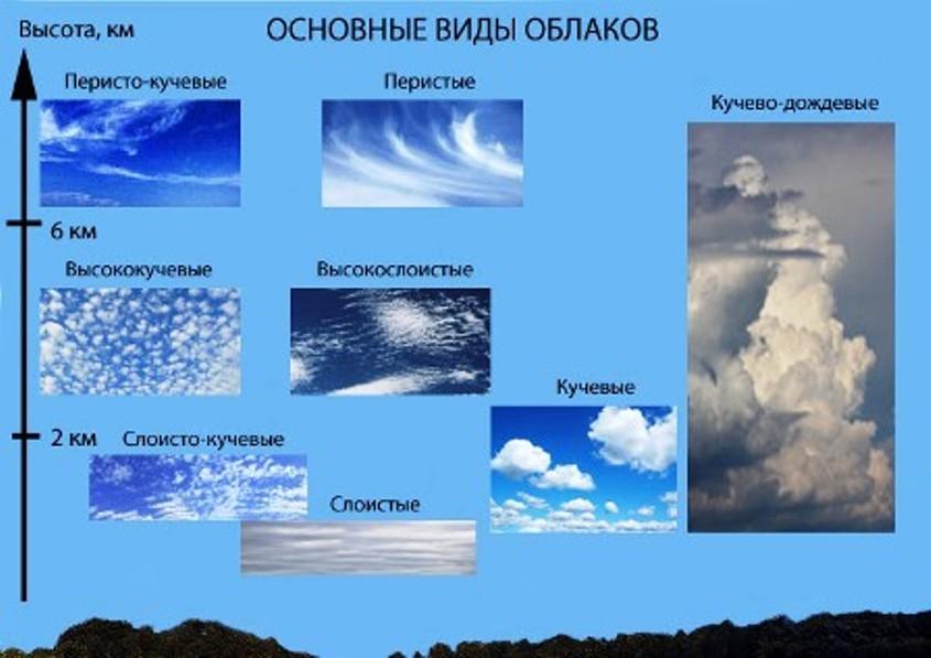 основные виды облаков виды облаков погода виды облаков названия облака осадки виды какие виды облаков