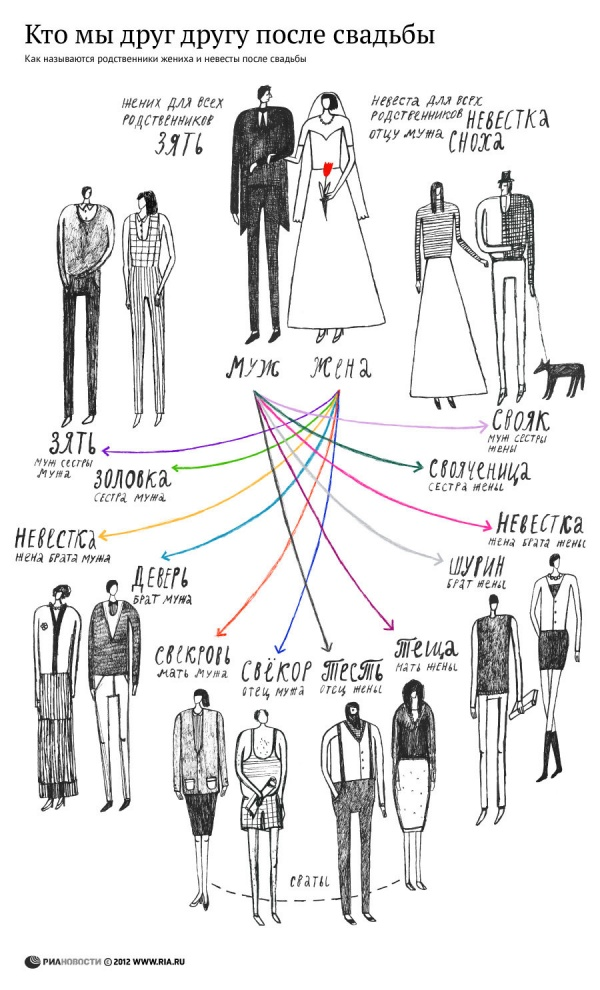 родственники после свадьбы
