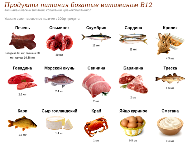 недостаток витамина б12