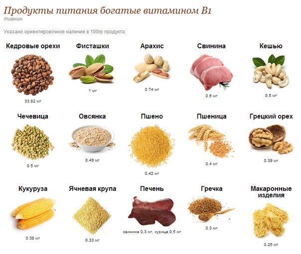 содержание витамина в1