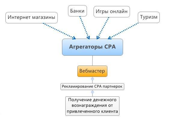 сеть партнерских программ
