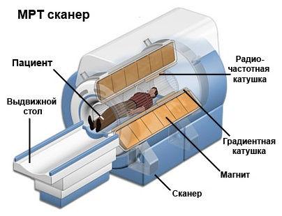 Резонансная томография