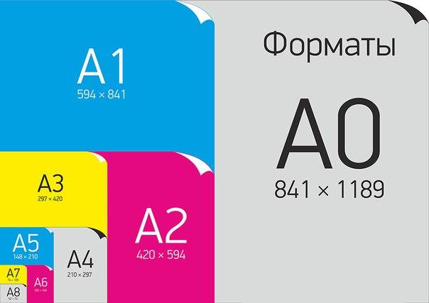 Какой размер у бумаги формата A0, A1, A2, A3, A4, A5, A6