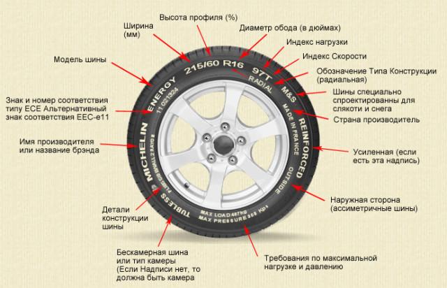 Маркировка автомобильных шин.