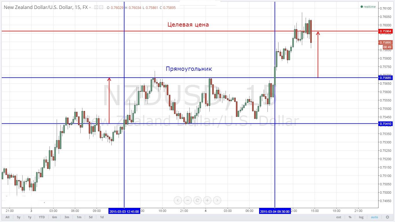 технический анализ валютного рынка в реальном времени