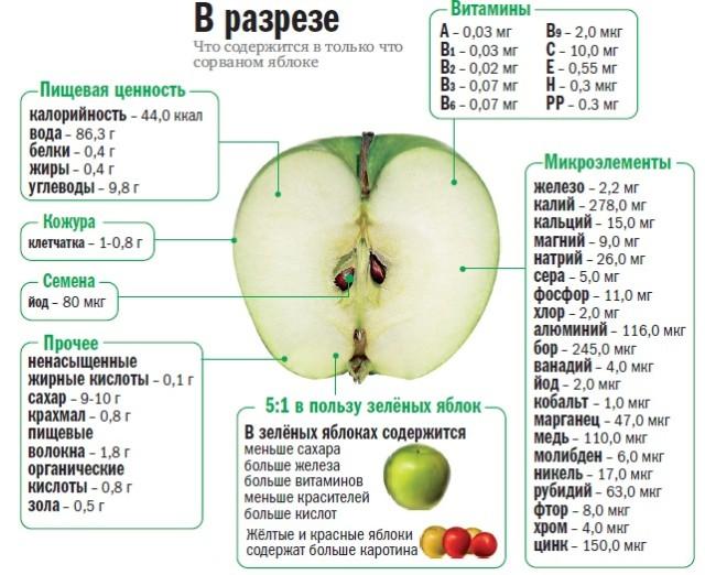 печеные яблоки в духовке польза,печеные яблоки в духовке польза и вред