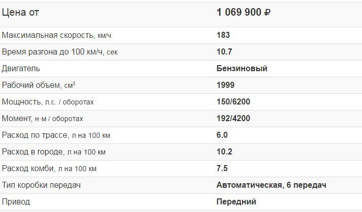 Модификации Хундай Гретa в новом кузове 2016 цены