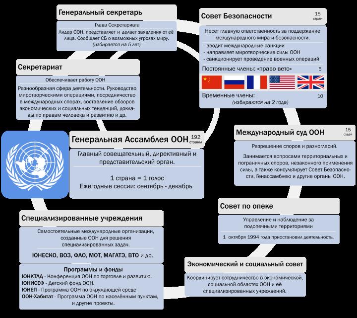 организация объединенных наций оон