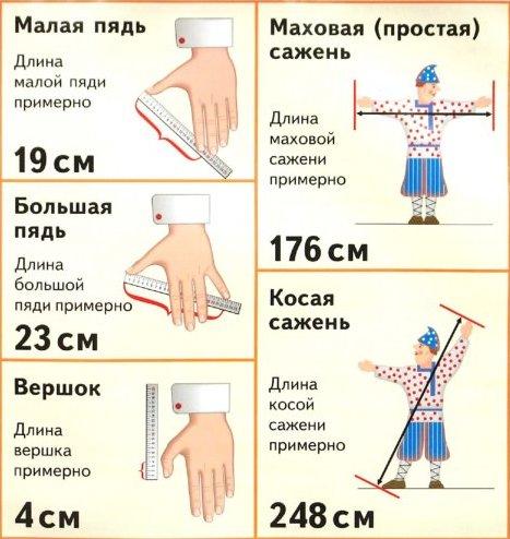 Старинные русские меры длин, веса и обьема