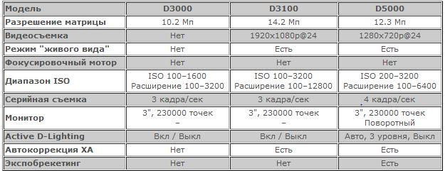 nikon d3100 характеристики