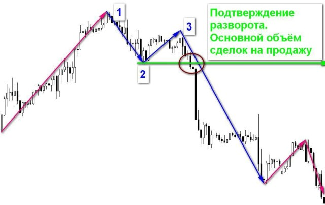 торговые стратегии рынка форекс