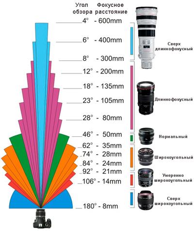 недорогие зеркальные фотоаппараты