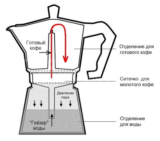 какую рожковую кофеварку выбрать для дома,кофеварка для дома какую выбрать цены