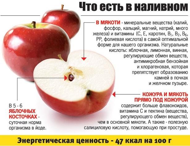 сушеные яблоки,печеные яблоки,яблоки польза и вред для здоровья