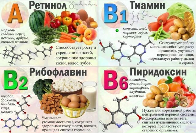 Какие витамины полезны
