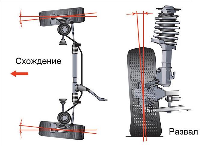 Что такое развал схождение колес автомобиля картинка
