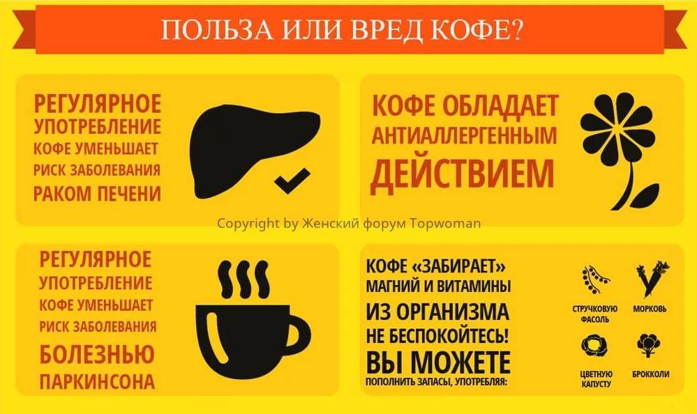 кофе вред и польза